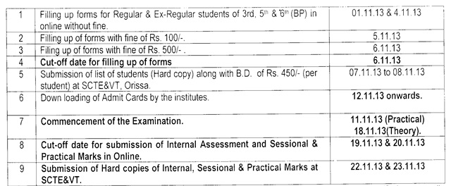 Re-scheduling of examination Diploma 2013 Odisha