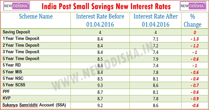 India post interest rate slashed yes it 39 s true - Post office investment account interest rates ...